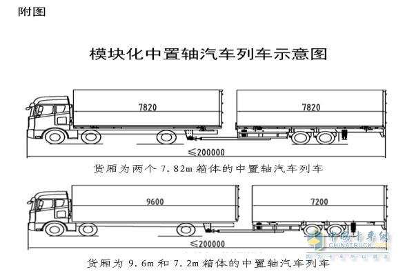 模块化中置轴汽车列车示意图