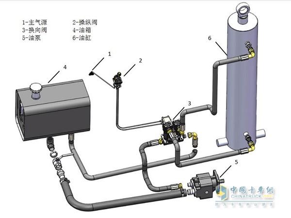 小身材大能量 分分钟了解自卸车液压油缸图片