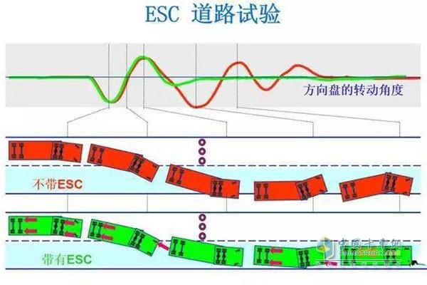 配备EBS车型道路试验