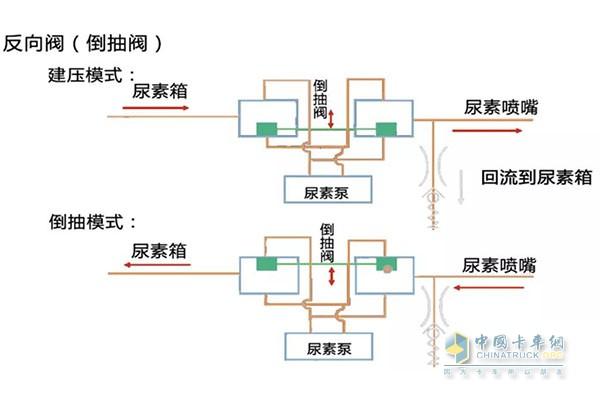 故障案例三:   案例分析:尿素泵内的反向