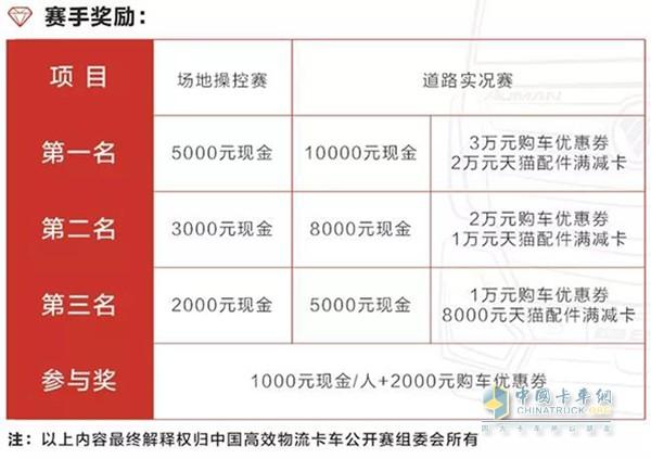 """""""福田戴姆勒杯""""2018中国高效物流卡车公开赛赛事奖励"""