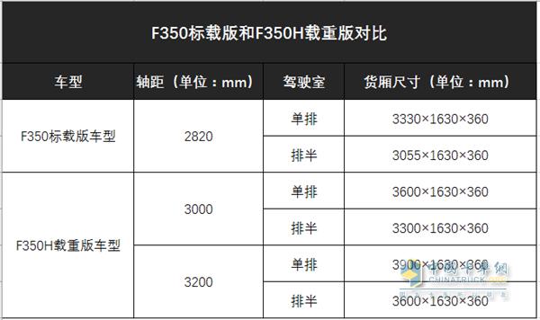 F350标载版和F350H载重版对比