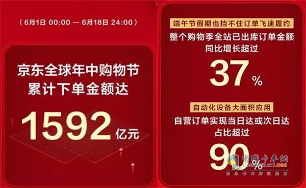 618京东平台累计下单金额达到1592亿元