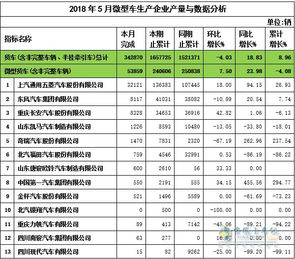2018年5月微卡企业产量与数据分析