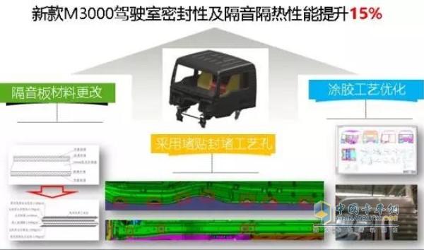 新M3000天然气牵引车驾驶室密封性及隔音隔热性能提升15%