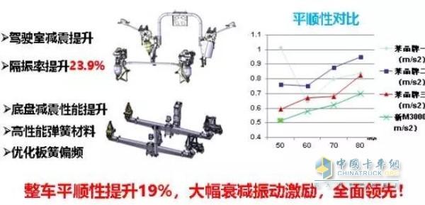 整车平顺性提升19% 大幅衰减振动激励实现全面领先