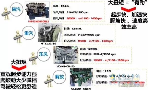 陕汽德龙M3000车辆在重载起步、爬坡、加速方面的性能优势