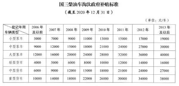 南京:国三柴油车又有大动作!10月起南京开始停止国三车年检