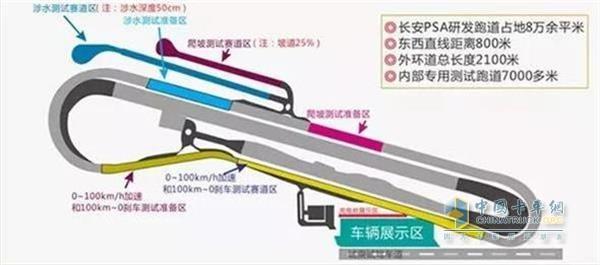 长安PSA研发跑道赛道平面图