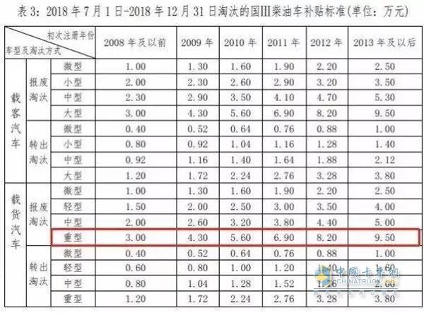 深圳:最后一个月,国三车最高补贴95000