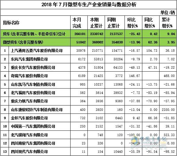 2018年7月微卡企业销量与数据分析