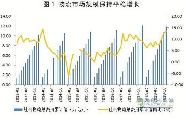 物流市场规模增长图