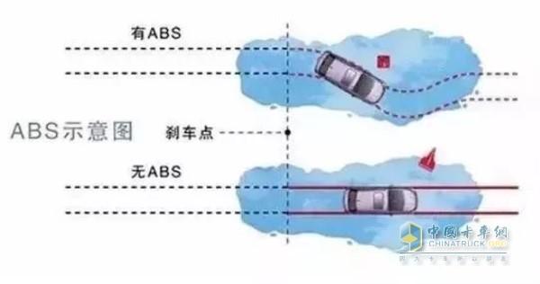 配备ABS轮胎防抱死系统尽量选择点刹