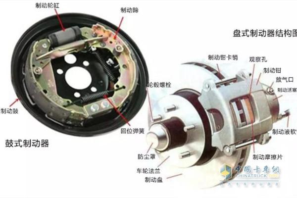 鼓式制动器与盘式制动器的结构图