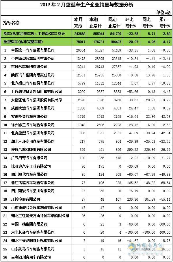 2019年2月重卡企业产量与数据分析
