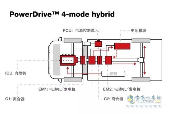 康明斯PowerDrive