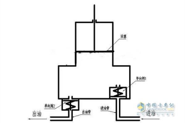 手油泵的工作原理