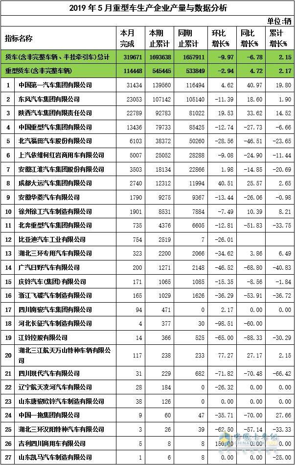 2019年5月重卡企业产量与数据分析