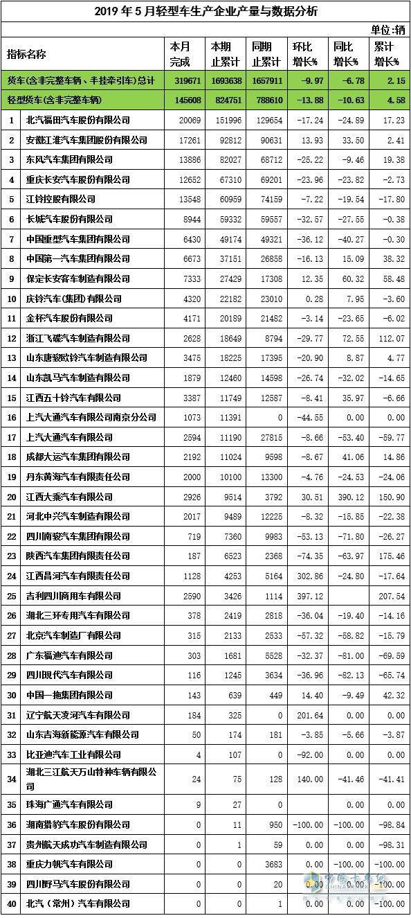 2019年5月轻卡企业产量与数据分析