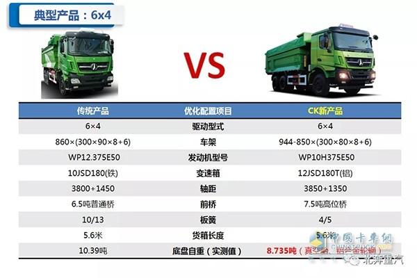 6X4渣土车型对比