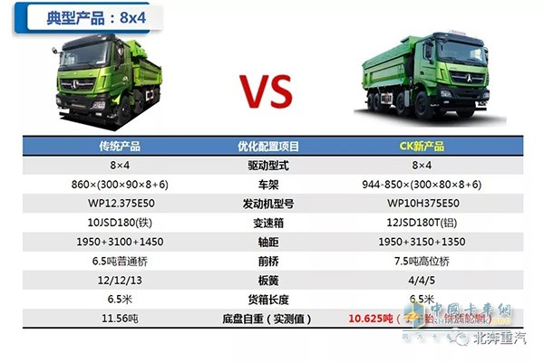 8X4渣土车型对比