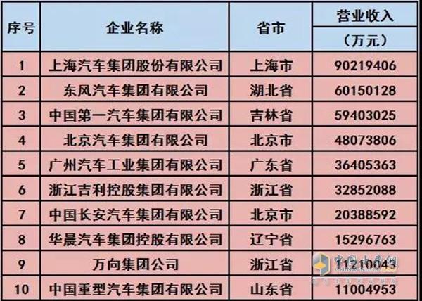 2018年中国汽车工业三十强企业名单(前十名)