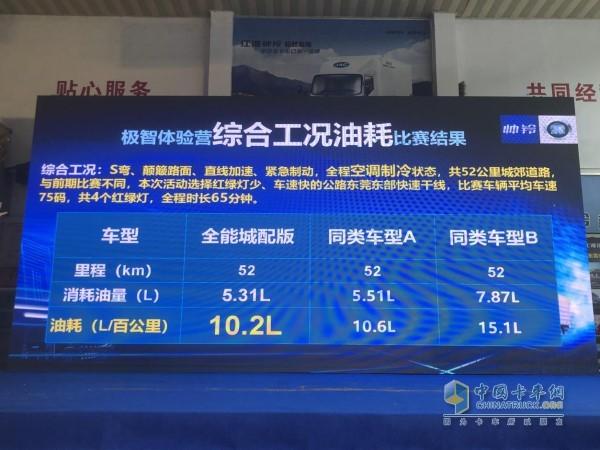 江淮帅铃全能城配版综合工况油耗百公里10.2L