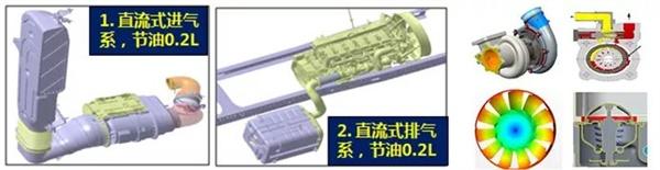 陕汽重卡空气动力学优化