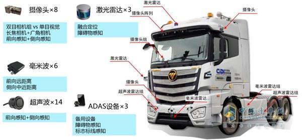 欧曼EST-A自动驾驶重卡搭载的是一套L3级自动驾驶系统