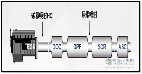国内柴油机企业主流国六排放后处理控制路线
