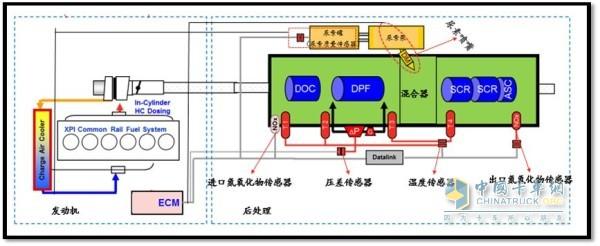 国外柴油机企业主流国六排放后处理控制路线