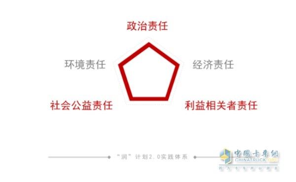 """东风""""润""""计划2.0实践体系"""