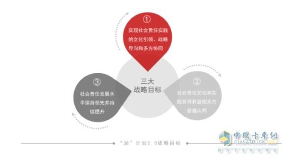 """东风""""润""""计划2.0战略目标"""