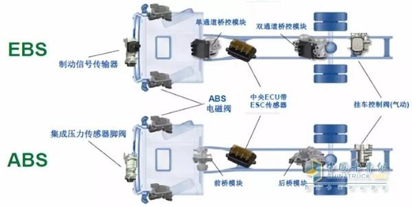 陜汽重卡汽車電控制動系統(EBS)