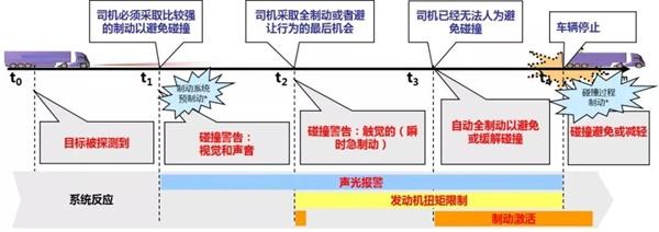 陜汽重卡自動緊急制動系統(AEBS)