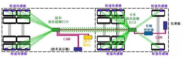 陜汽重卡胎壓監測系統(TPMS)