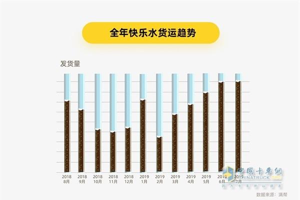 满帮货运大数据 全年快乐水货运趋势