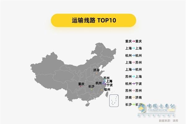 满帮货运大数据 运输路线TOP10