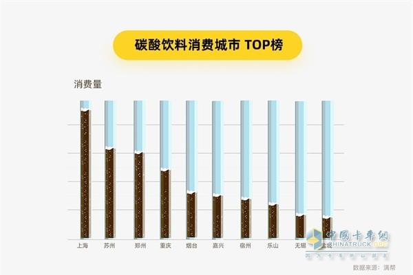 满帮货运大数据 碳酸饮料消费城市TOP榜