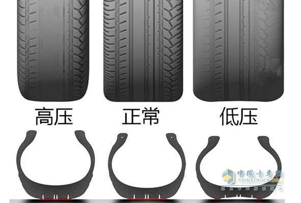 轮胎高压、正常、低压对比图