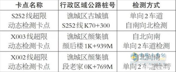 各卡点行政区域公路桩号及检测方式