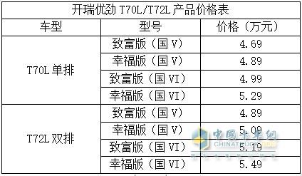 开瑞优劲T70L/T72L产品价格表
