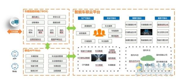 软硬件一体,助力合作伙伴智能网联化