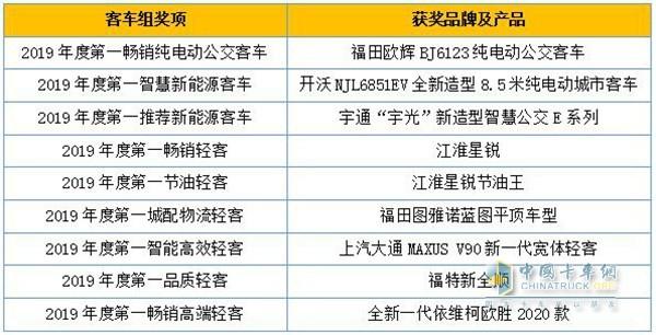 客车组获奖品牌及产品