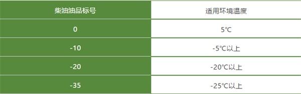 重汽豪沃柴油油品标号和适用环境温度