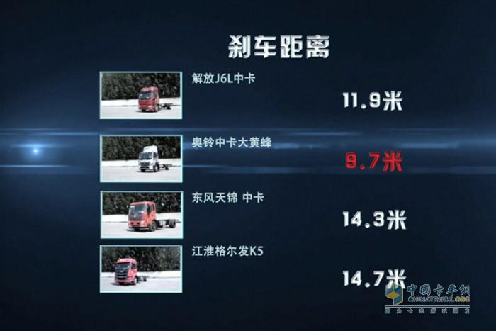 国内主流中卡刹车距离对比结果,奥铃大黄蜂刹车距离最短