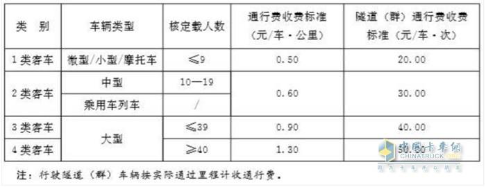 客车车型和收费标准