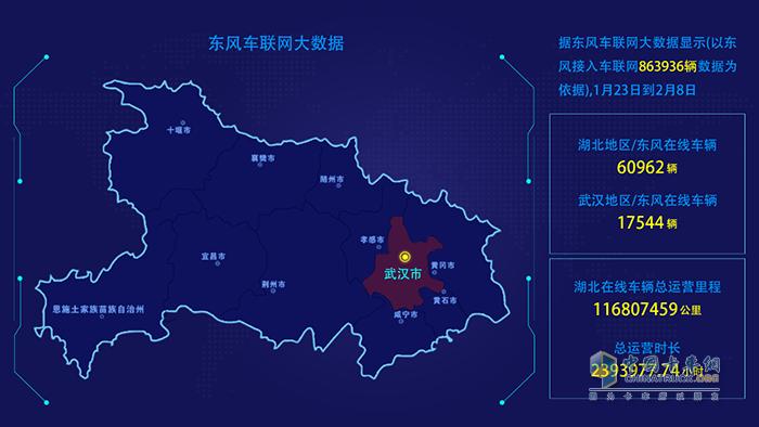 东风商用车车联网实时大数据记录