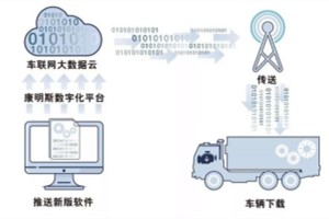 提升国六服务及时性  东风康明斯CSU单车远程标定升级来了