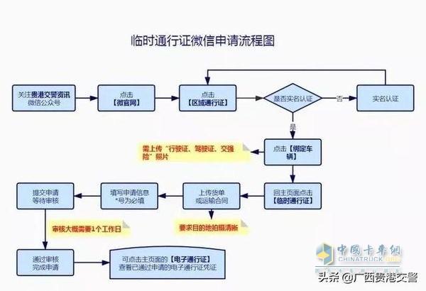 通行证办理流程